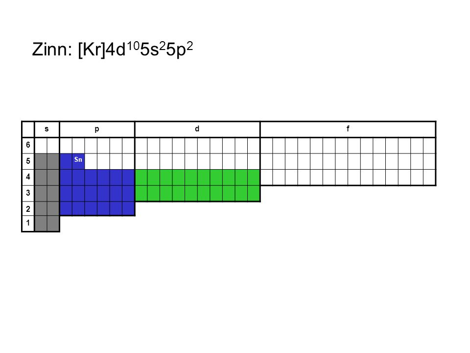 Zinn: [Kr]4d105s25p2 s p d f 6 5 Sn 4 3 2 1